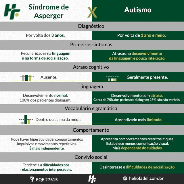 25 Asperger e Autismo - Autismo e Asperger