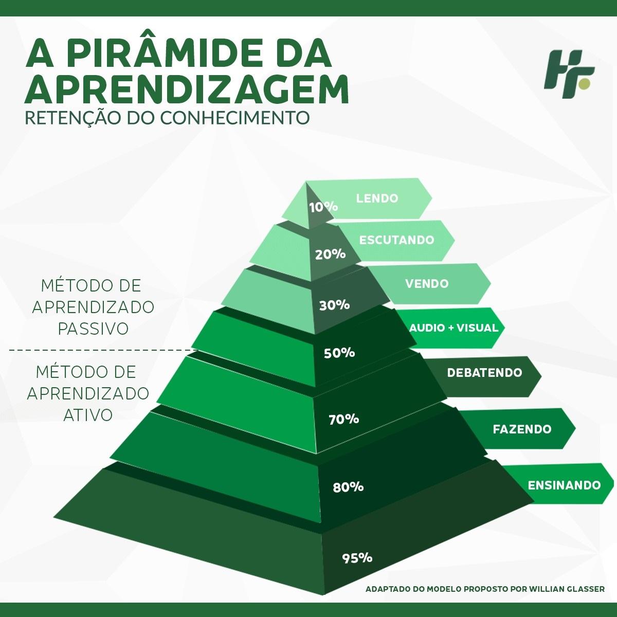 Pirâmide da aprendizagem - A melhor forma de estudar (e aprender!) é ensinando